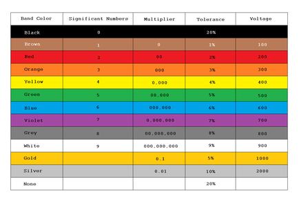 EIA Standard Color Code