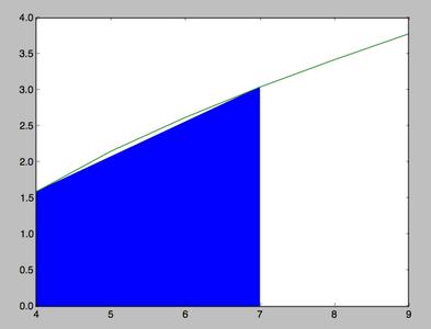 Cálculo Del Área Bajo La Curva De Una Función Con Python