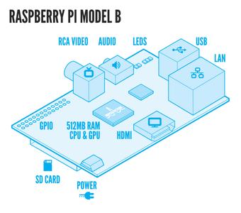 Raspbery Pi Wireless Auto-Sorting NAS/Media Server Using MiniDLNA and Samba