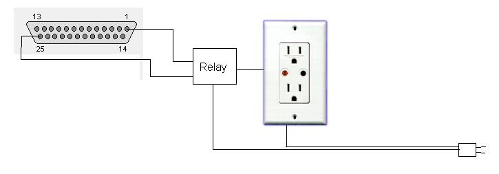 Peripheral Power control with screen saver