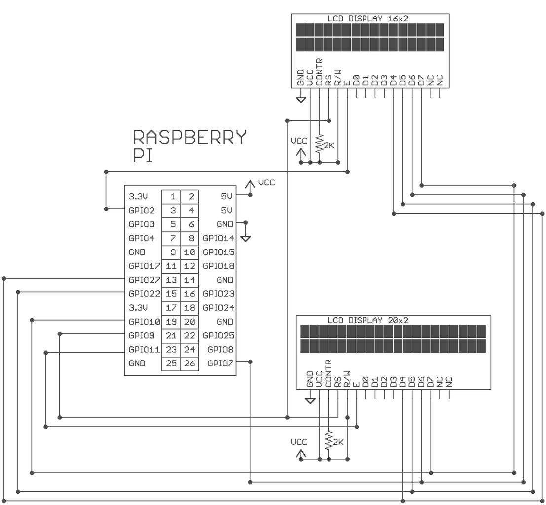 Raspberry PI LCD Displays