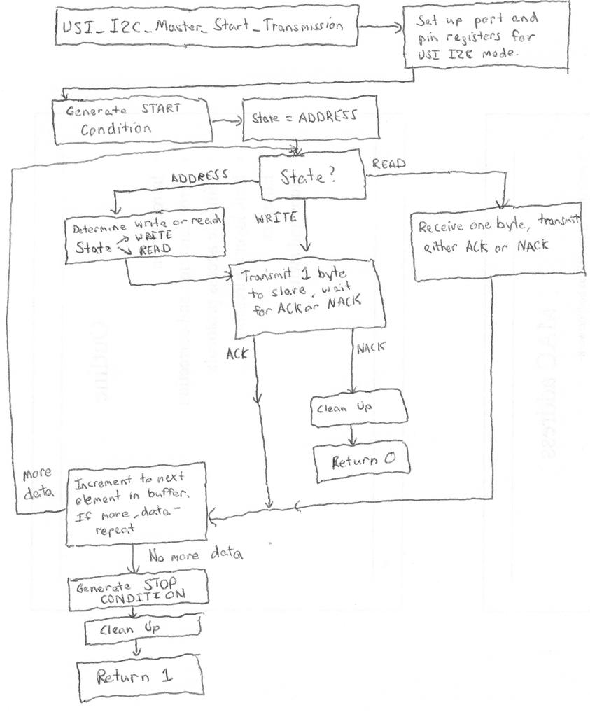 ATTiny USI I2C Code Implementation - USI I2C Master