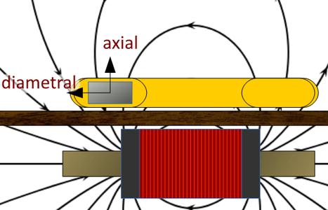 Magnetizing the Fidget Spinner