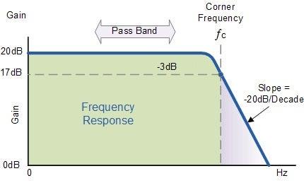 Low Pass Filter :
