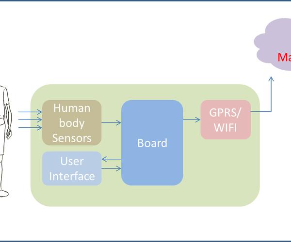 Cloud Health Monitoring (Intel IoT)