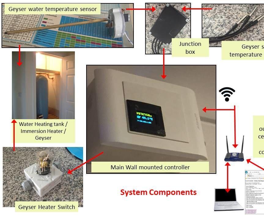 Smart Data Logging Geyser Controller for the Home