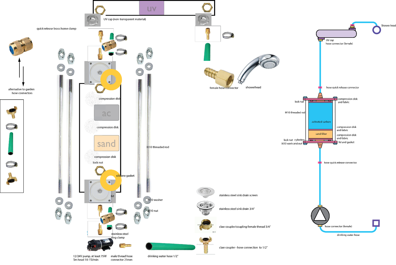 Assembly Overview