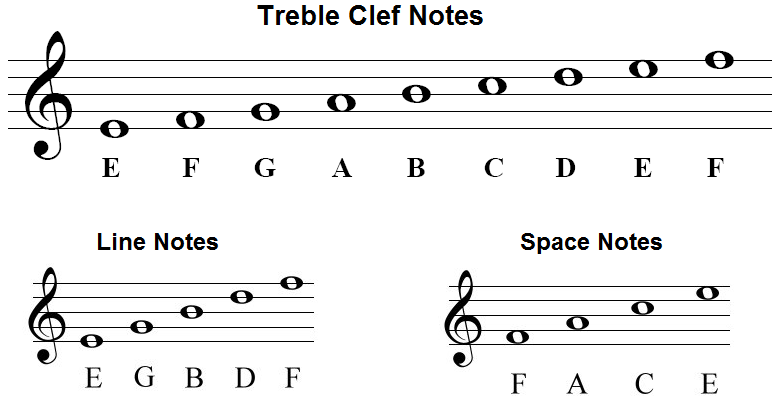 The Treble Clef and Notes in the Treble Clef