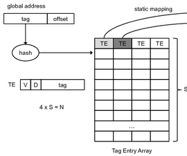 Design of a Simple Four-way Set Associative Cache Controller in VHDL