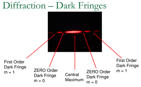 Using Diffraction Grating Equation