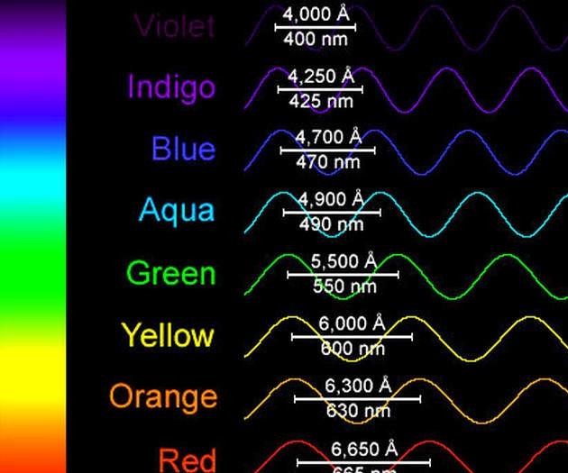Python - Energy of a Photon