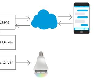 TextPlayBulb : REST Enabled PlayBulb Using Raspberry Pi 3, BLE and Telegram