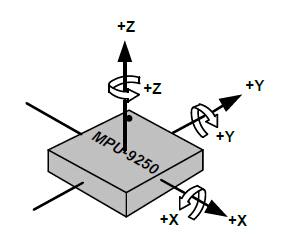 Accelerometer and Gyroscope Calibration
