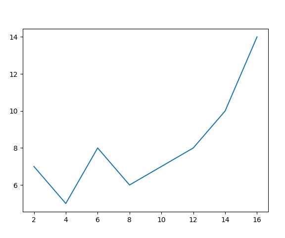 Python - Create Plot Line Chart Using Matplotlib