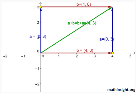 G-Force Vector Calculations