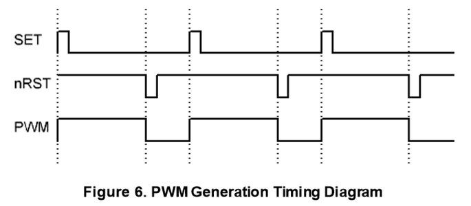 PWM Generation With Offset Counters