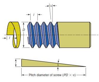 Python - Lead Angle Between Helix and Plane of Rotation