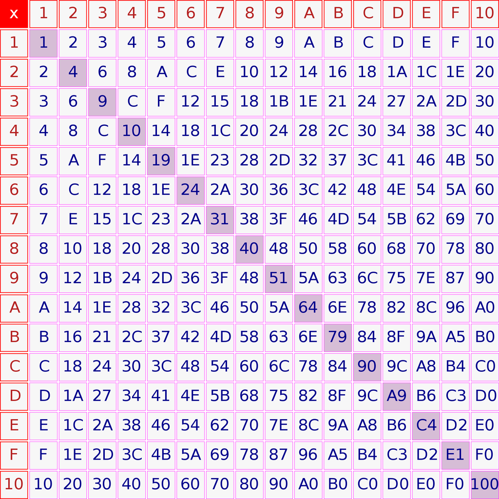 Code in Depth: Receiving IR Signals