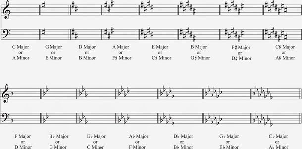 How to Read the Key Signature (quick Way)