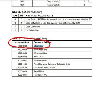 Untitled-1 Atmega Data sheet Erase Chip Bi tLock clear p2.jpg