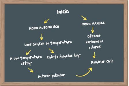 Diagrama Del Código