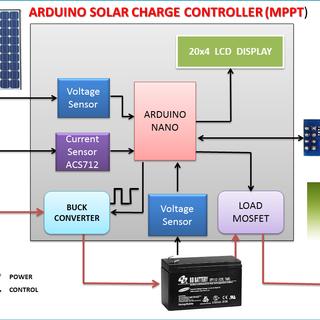Block diagram MPPT.png