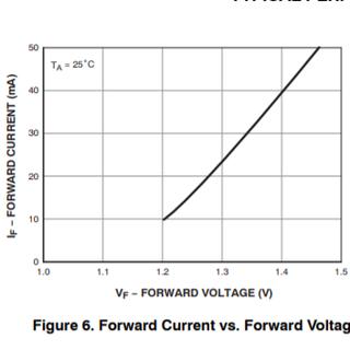 led_voltage_vs_amps.PNG