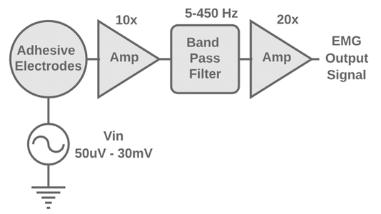 EMG Sensing Circuit