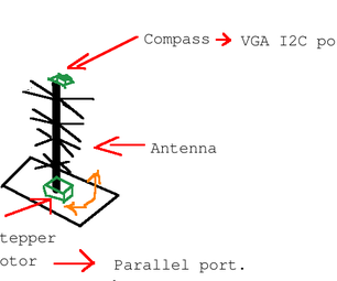 Computer Controlled OTA TV Antenna.