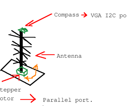 Computer Controlled OTA TV Antenna.