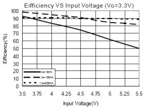 Direct Battery Power