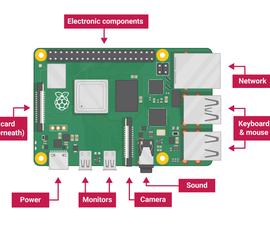 RASPBERRY PI BASED SMART DOORBELL SYSTEM WITH VOIP