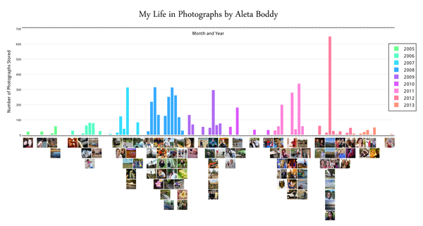 My Life in Photographs