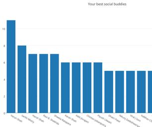 Analyse your Facebook data using Plotly