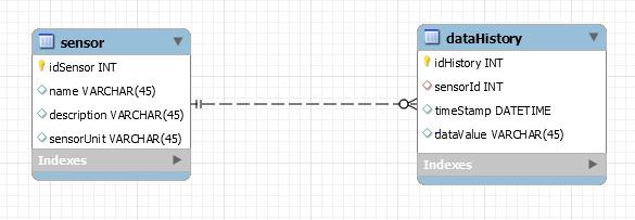 Step 4: Database