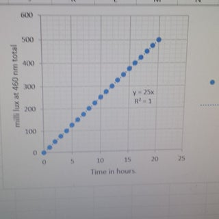 Tonic water total light output lux over time.jpg