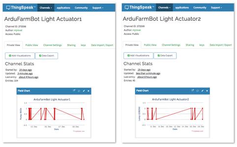 Configuring the ThingSpeak Actuators Channels