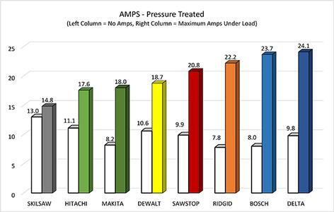 Is a 15 Amp Breaker Is Enough ?