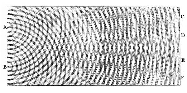 Double-slit Interference Experiment