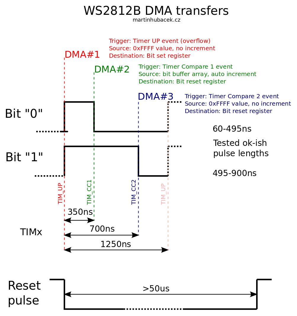 WS2811/WS2812/b Background Info
