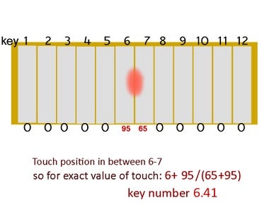 Measuring Touch Position: