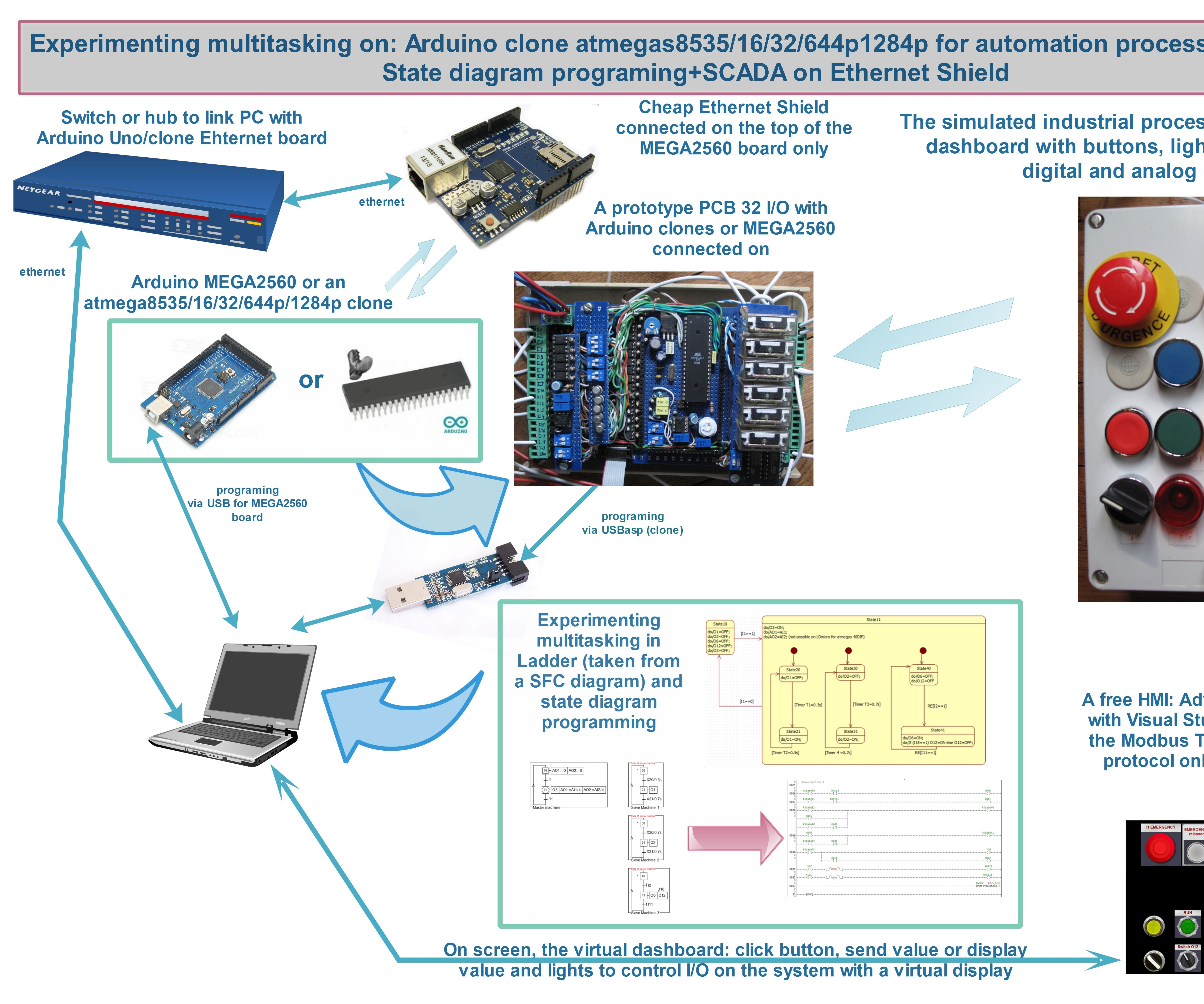Arduino Tomation 2