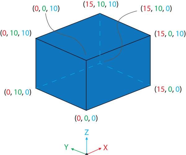 Coding a Cube