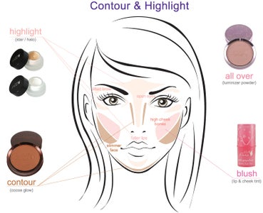 How to Highlight and Contour?