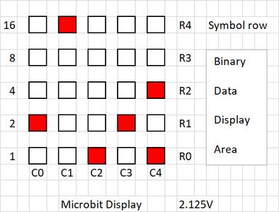 Binary Display