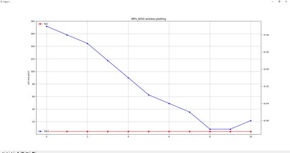Arduino Wireless Plotting With Nrf24l01 and Mat Plot.py