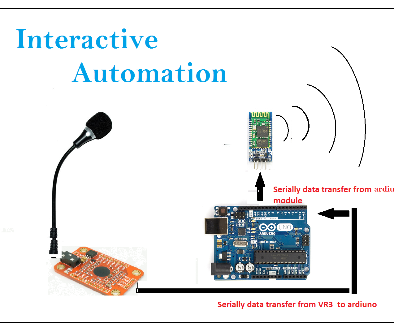 Interactive Automation.