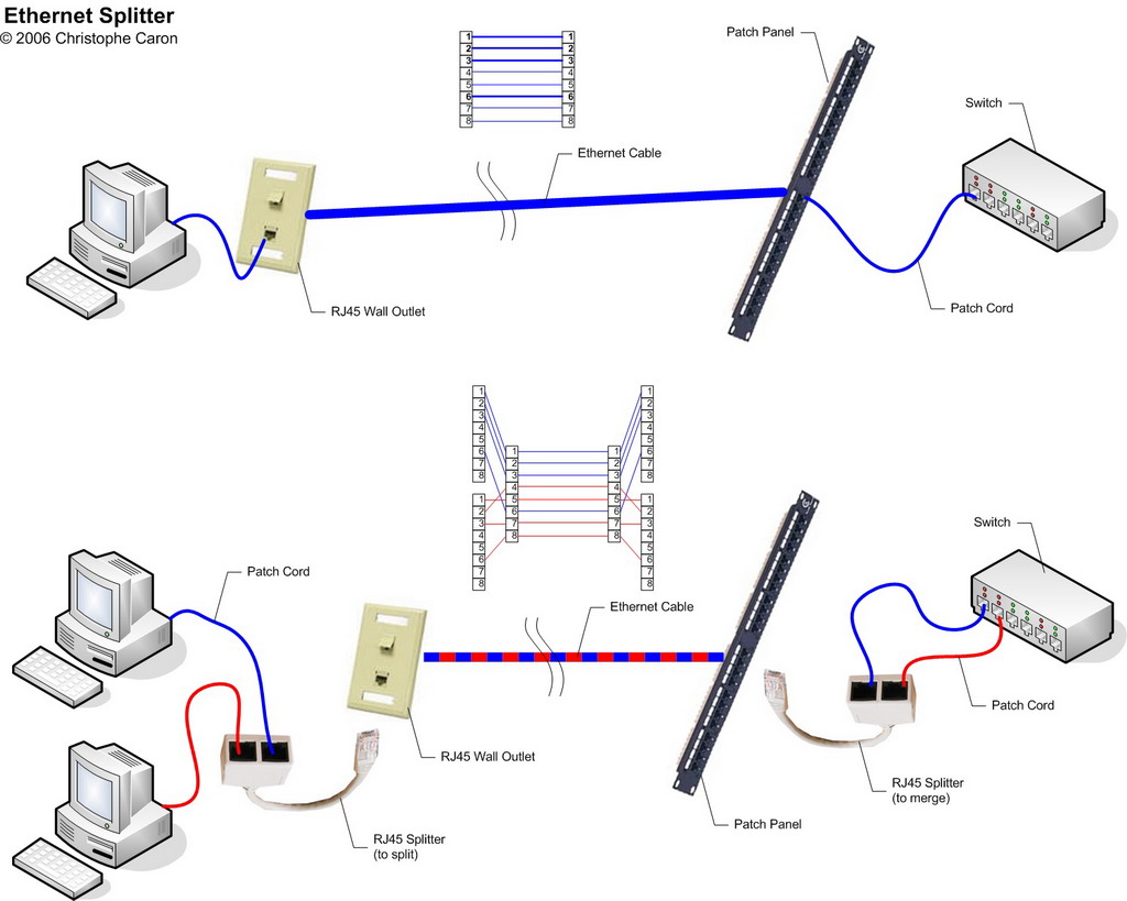 Badr blog cablage rj45 splitter - Schema cablage rj45 ethernet ...