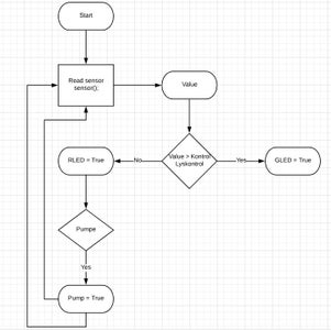 Flow Chart, Requirements Specification and a Sequence Chart