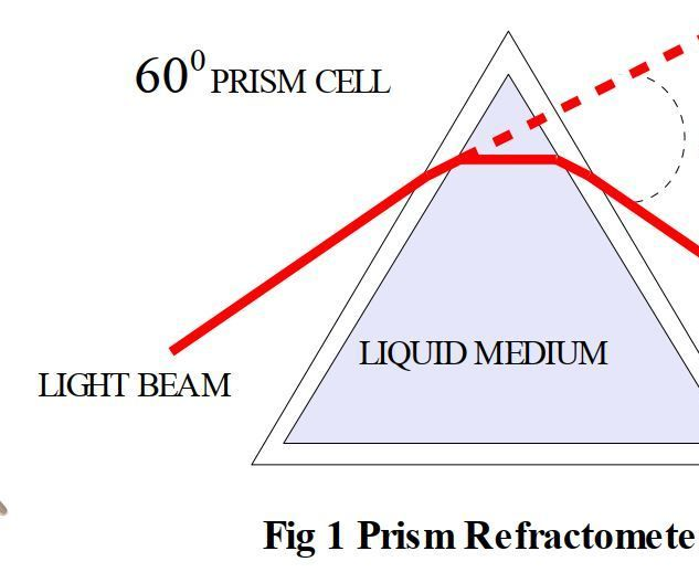 Laser Refractometer